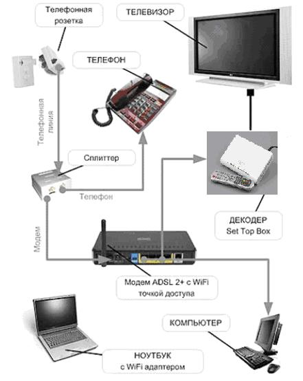 После настройки модема подключите приставку STB к модему с помощью Ethernet кабеля и к телевизору с помощью...